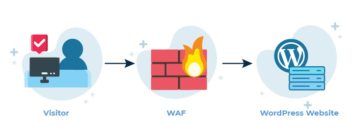 WordPress Firewall logic diagram